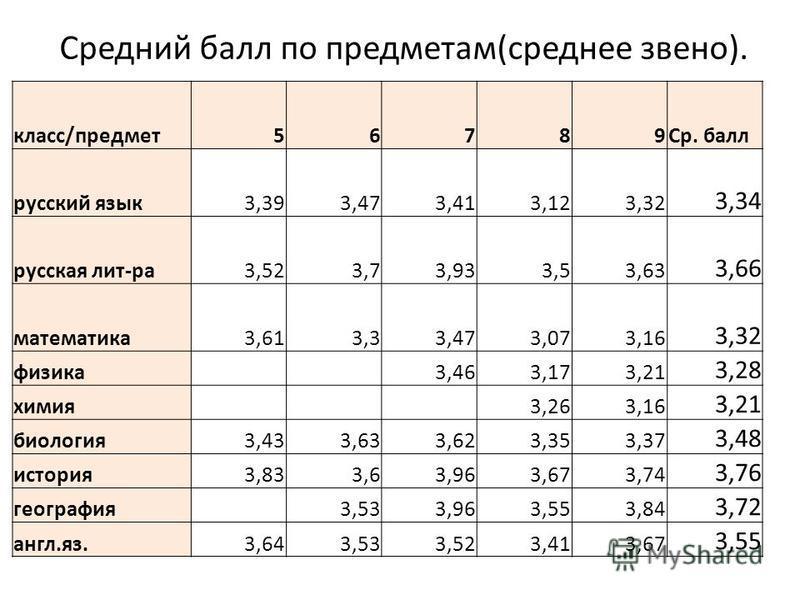 Средний балл по предметам(среднее звено). класс/предмет 56789Ср. балл русский язык 3,393,473,413,123,32 3,34 русская лит-ра 3,523,73,933,53,63 3,66 математика 3,613,33,473,073,16 3,32 физика 3,463,173,21 3,28 химия 3,263,16 3,21 биология 3,433,633,62