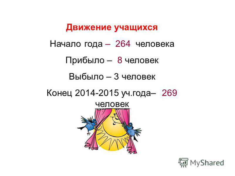 Движение учащихся Начало года – 264 человека Прибыло – 8 человек Выбыло – 3 человек Конец 2014-2015 уч.года– 269 человек