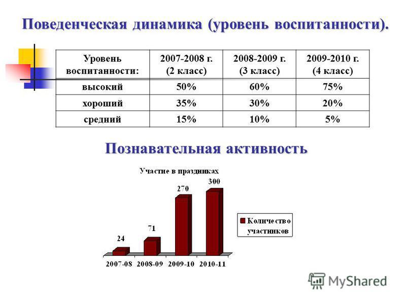Поведенческая динамика (уровень воспитанности). Уровень воспитанности: 2007-2008 г. (2 класс) 2008-2009 г. (3 класс) 2009-2010 г. (4 класс) высокий 50%60%75% хороший 35%30%20% средний 15%10%5% Познавательная активность