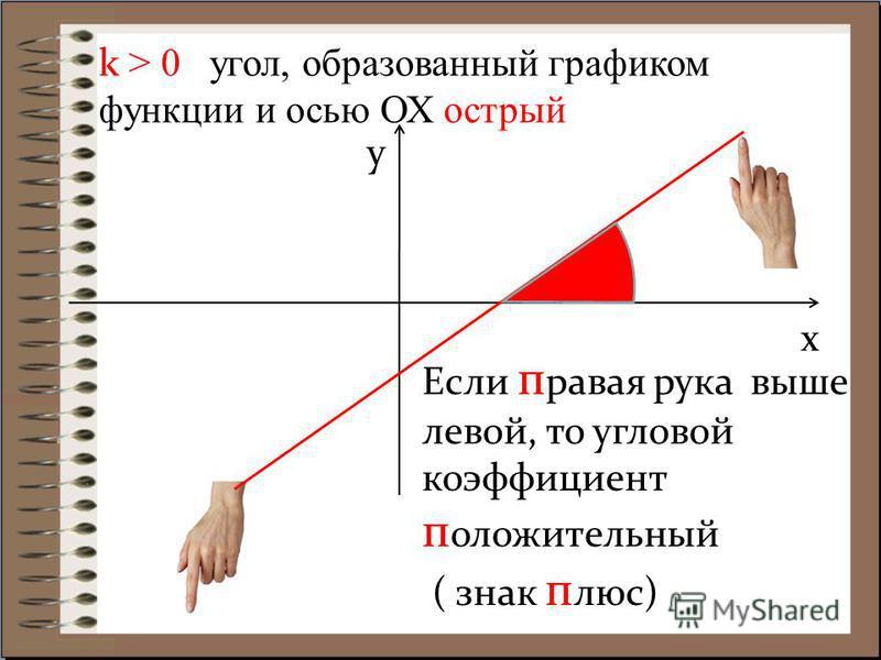 k > 0 угол, образованный графиком функции и осью ОХ острый х y Если правая рука выше левой, то угловой коэффициент положительный ( знак плюс)