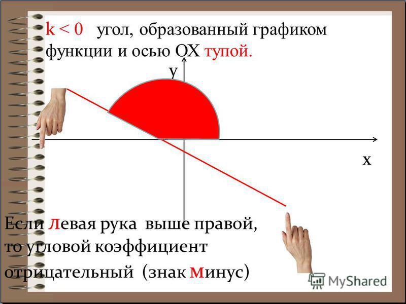 k < 0 угол, образованный графиком функции и осью ОХ тупой. x y Если левая рука выше правой, то угловой коэффициент отрицательный (знак минус)