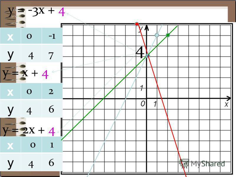 у = -3 х + 4 х у у = х + 4 у = 2 х + 4 х у х у 0 4 7 0 4 2 6 0 4 1 6 4