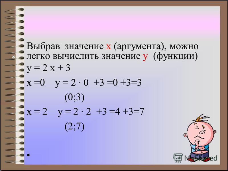 Выбрав значение х (аргумента), можно легко вычислить значение y (функции) у = 2 х + 3 х =0 у = 2 · 0 +3 =0 +3=3 (0;3) х = 2 у = 2 · 2 +3 =4 +3=7 (2;7) ×