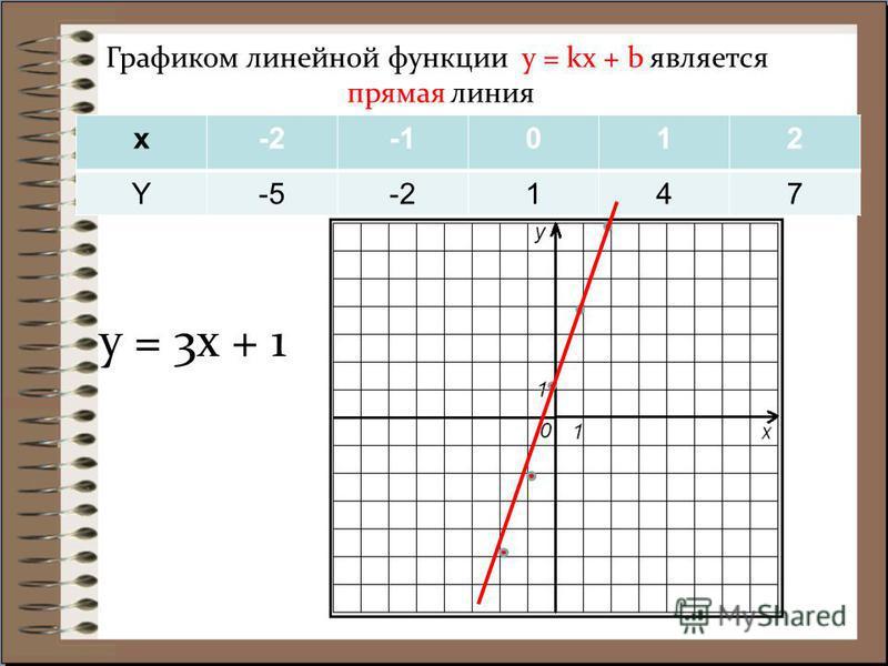Графиком линейной функции y = kx + b является прямая линия x-2012 Y-5-2147 y = 3x + 1