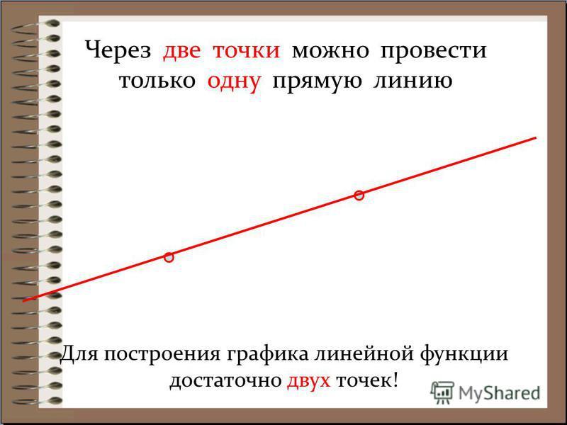 Через две точки можно провести только одну прямую линию Для построения графика линейной функции достаточно двух точек!