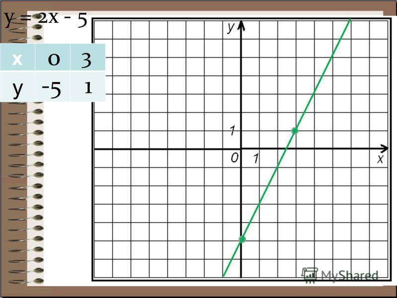 х у у = 2 х - 5 0 3 -51