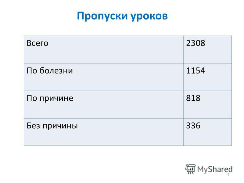 Всего 2308 По болезни 1154 По причине 818 Без причины 336 Пропуски уроков 7