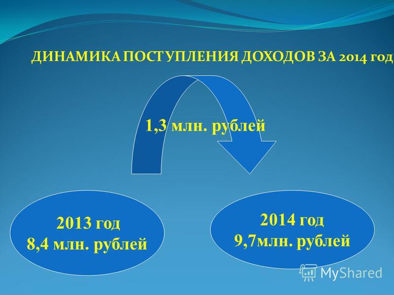ДИНАМИКА ПОСТУПЛЕНИЯ ДОХОДОВ ЗА 2014 год 2013 год 8,4 млн. рублей 2014 год 9,7 млн. рублей 1,3 млн. рублей