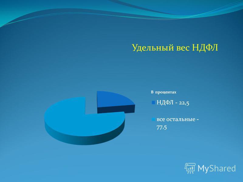 Удельный вес НДФЛ