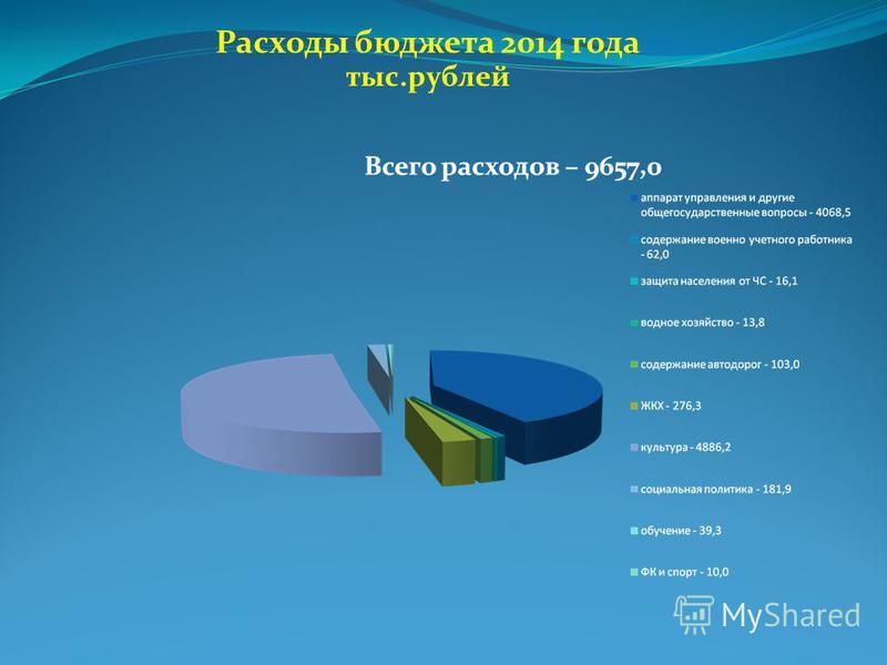 Расходы бюджета 2014 года тыс.рублей