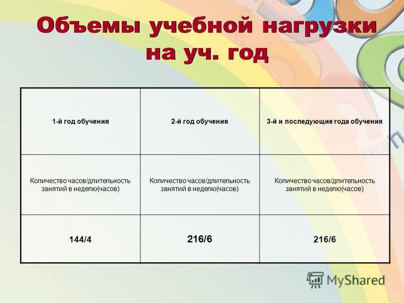 Объемы учебной нагрузки на уч. год 1-й год обучения 2-й год обучения 3-й и последующие года обучения Количество часов/длительность занятий в неделю(часов) 144/4 216/6