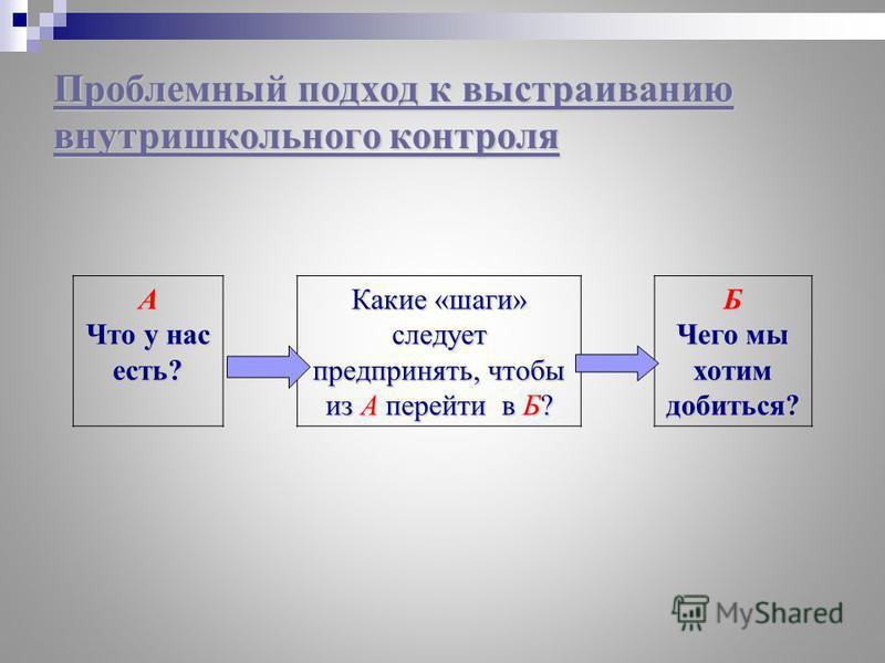 А Что у нас есть? Какие «шаги» следует предпринять, чтобы из А перейти в Б? Б Чего мы хотим добиться? Проблемный подход к выстраиванию внутришкольного контроля Проблемный подход к выстраиванию внутришкольного контроля