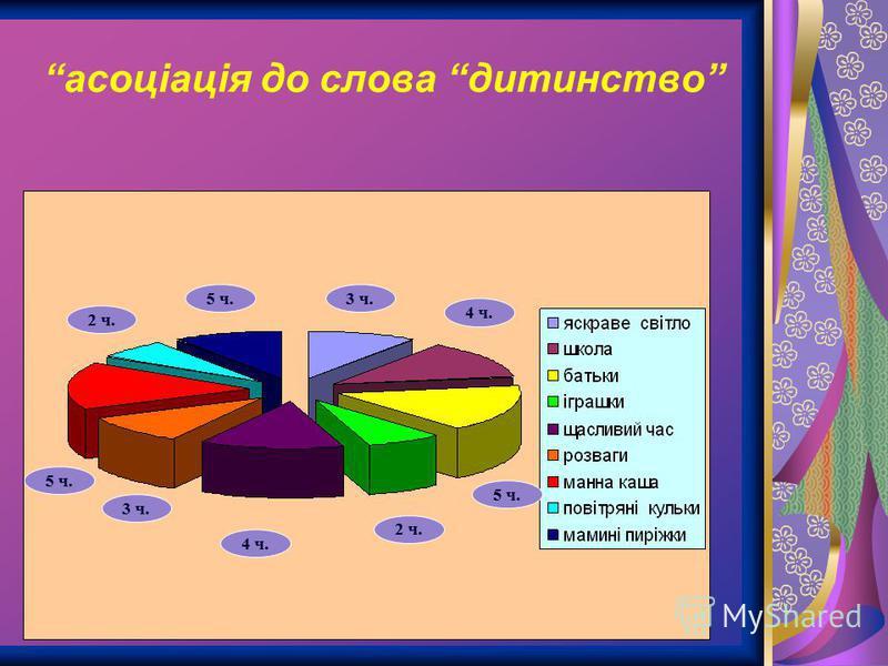 асоціація до слова дитинство 5 ч. 3 ч. 2 ч. 5 ч. 4 ч. 3 ч. 2 ч. 4 ч. 5 ч.