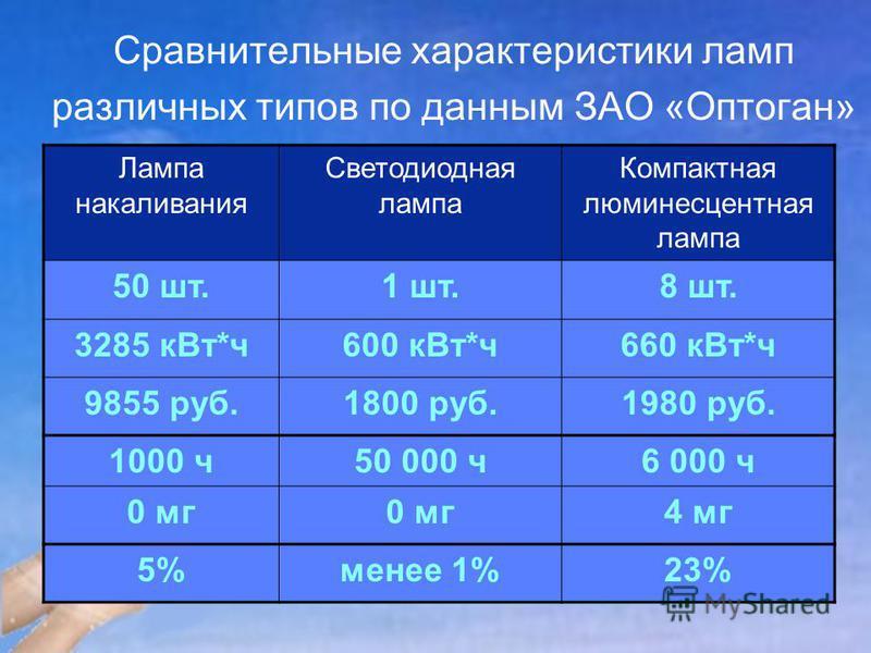 Сравнительные характеристики ламп различных типов по данным ЗАО «Оптоган» Лампа накаливания Светодиодная лампа Компактная люминесцентная лампа 50 шт.1 шт.8 шт. 3285 к Вт*ч 600 к Вт*ч 660 к Вт*ч 9855 руб.1800 руб.1980 руб. 1000 ч 50 000 ч 6 000 ч 0 мг