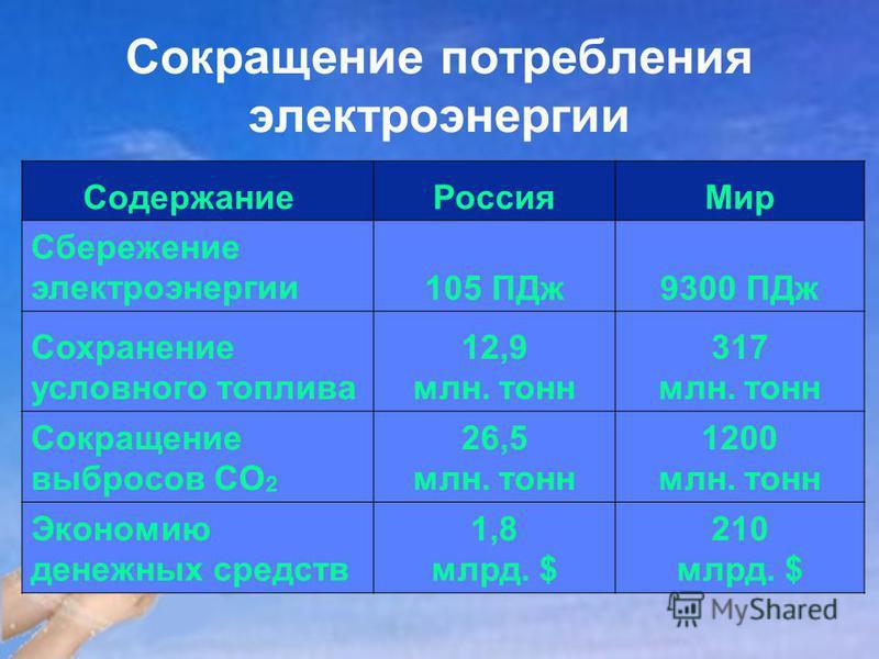 Сокращение потребления электроэнергии Содержание Россия Мир Сбережение электроэнергии 105 ПДж 9300 ПДж Сохранение условного топлива 12,9 млн. тонн 317 млн. тонн Сокращение выбросов CO 2 26,5 млн. тонн 1200 млн. тонн Экономию денежных средств 1,8 млрд
