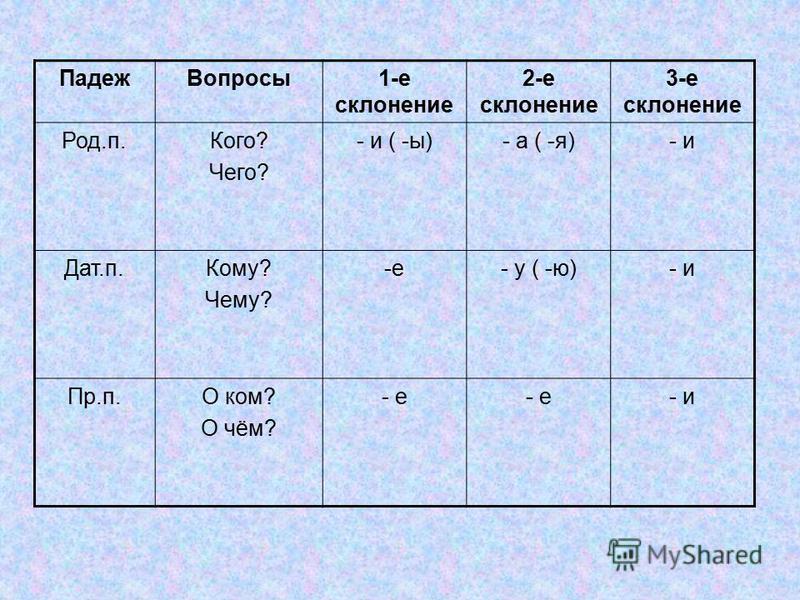 Падеж Вопросы 1-е склонение 2-е склонение 3-е склонение Род.п.Кого? Чего? - и ( -ы)- а ( -я)- и Дат.п.Кому? Чему? -е-е- у ( -ю)- и Пр.п.О ком? О чём? - е - и
