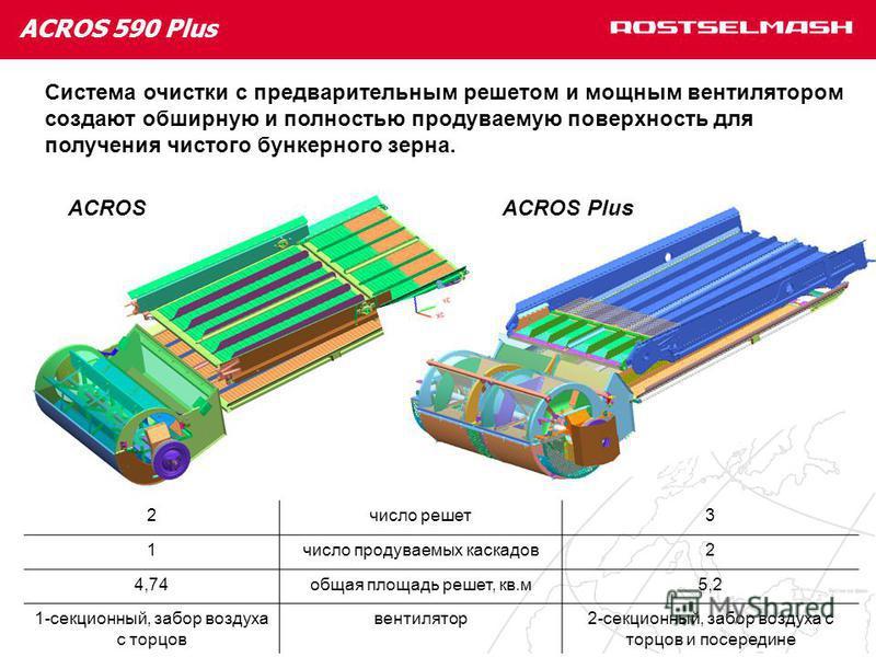 ACROS 590 Plus Система очистки с предварительным решетом и мощным вентилятором создают обширную и полностью продуваемую поверхность для получения чистого бункерного зерна. ACROSACROS Plus 2 число решет 3 1 число продуваемых каскадов 2 4,74 общая площ