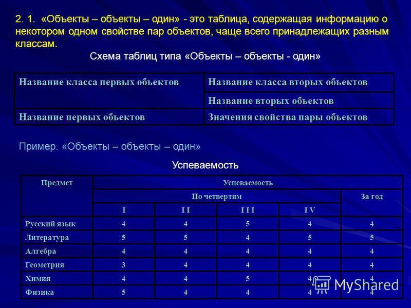 2. 1. «Объекты – объекты – один» - это таблица, содержащая информацию о некотором одном свойстве пар объектов, чаще всего принадлежащих разным классам. Схема таблиц типа «Объекты – объекты - один» Название класса первых объектов Название класса вторы