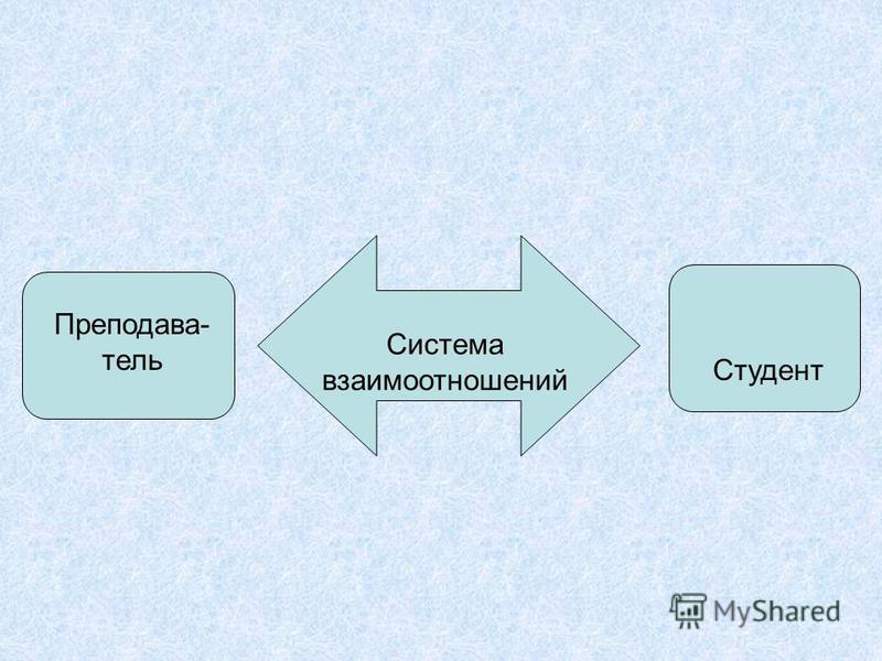 Система взаимоотношений Студент Преподава- тель