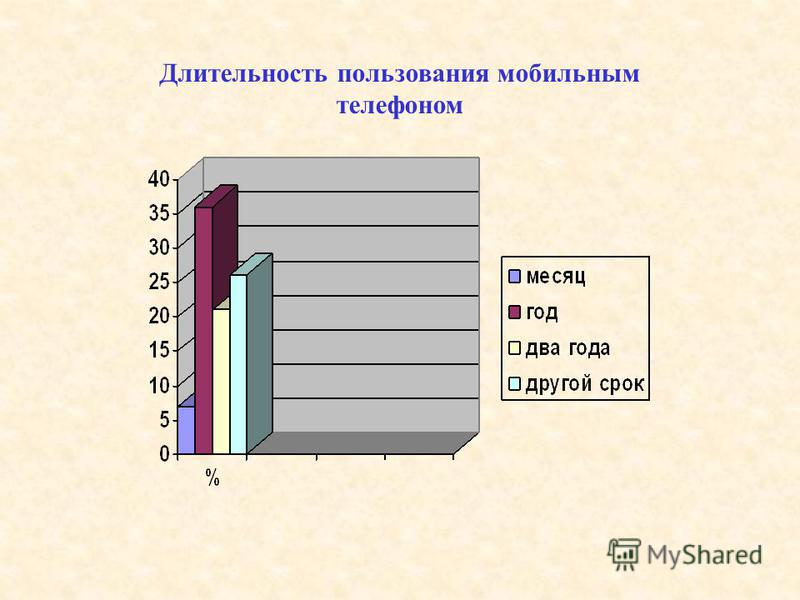 Длительность пользования мобильным телефоном
