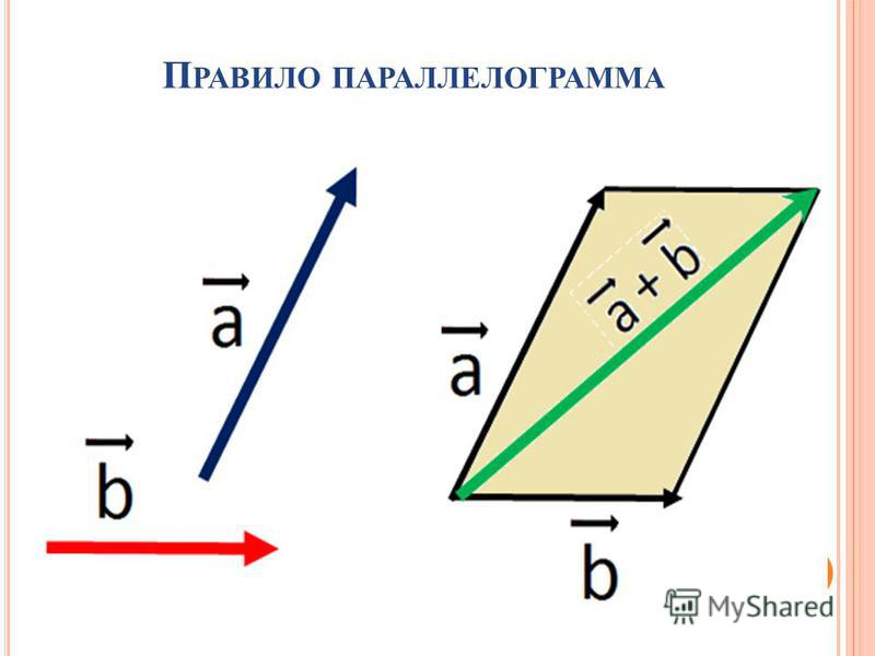 П РАВИЛО ПАРАЛЛЕЛОГРАММА