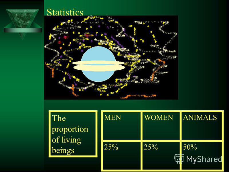 Statistics MENWOMENANIMALS 25% 50% The proportion of living beings
