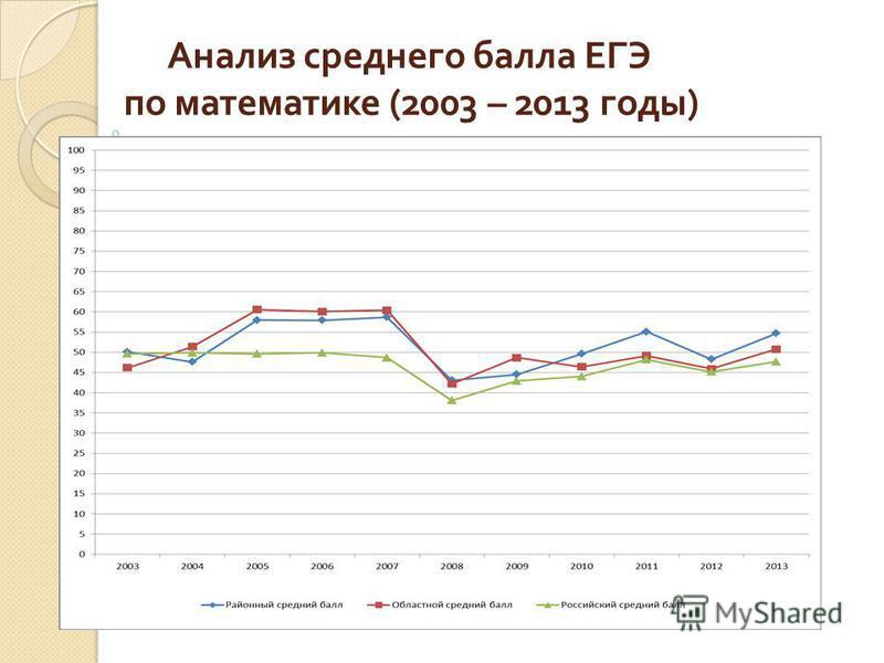 Анализ среднего балла ЕГЭ по математике (2003 – 2013 годы )