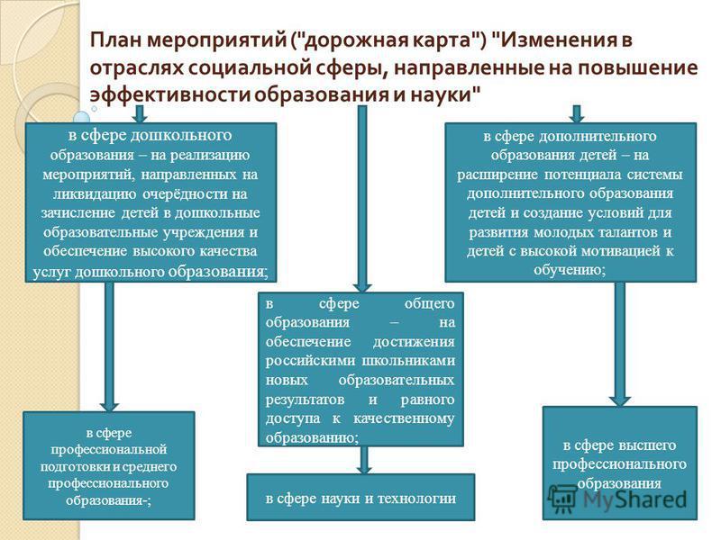 План мероприятий (