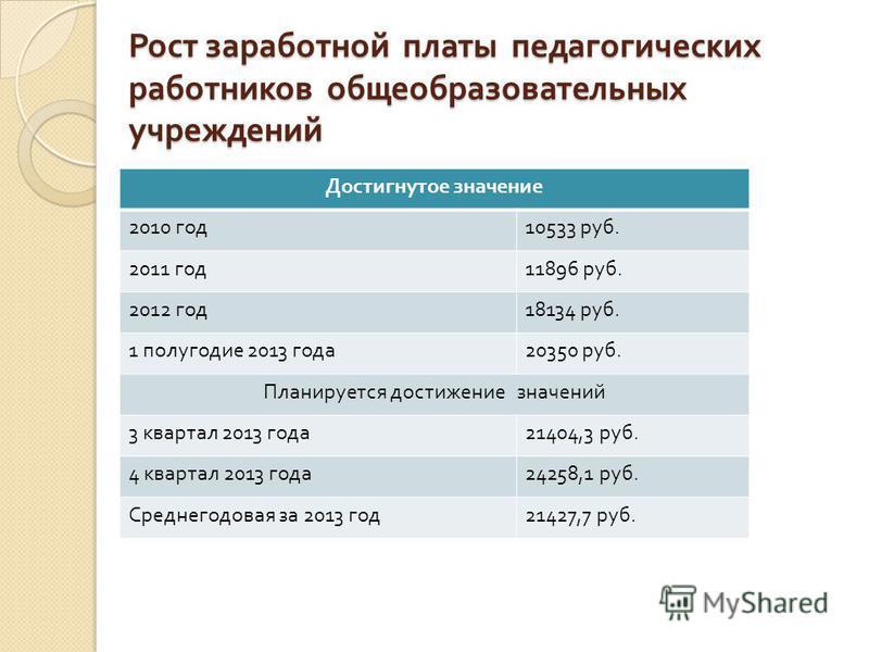 Рост заработной платы педагогических работников общеобразовательных учреждений Достигнутое значение 2010 год 10533 руб. 2011 год 11896 руб. 2012 год 18134 руб. 1 полугодие 2013 года 20350 руб. Планируется достижение значений 3 квартал 2013 года 21404