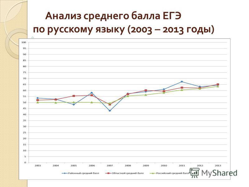 Анализ среднего балла ЕГЭ по русскому языку (2003 – 2013 годы )