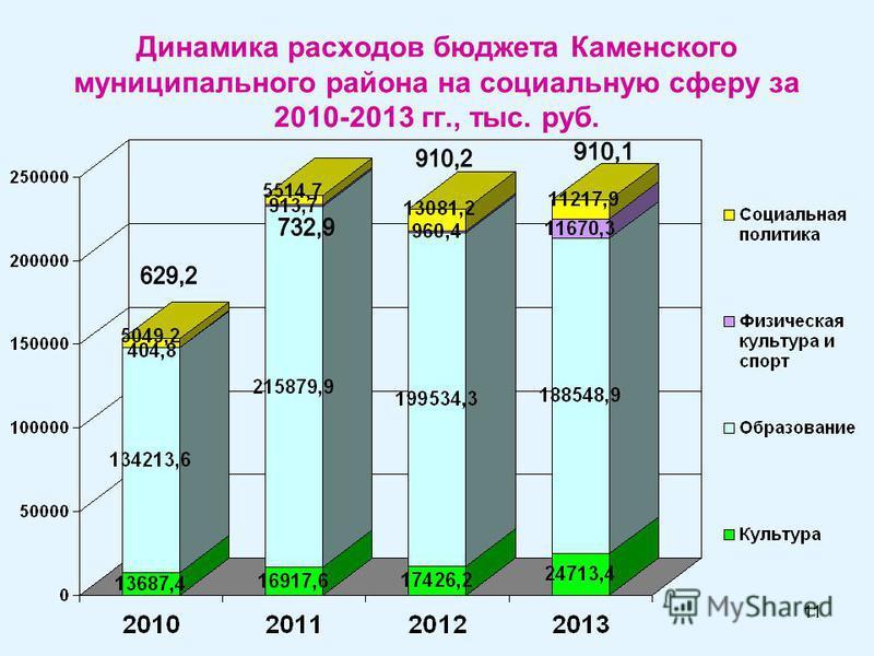 11 Динамика расходов бюджета Каменского муниципального района на социальную сферу за 2010-2013 гг., тыс. руб.