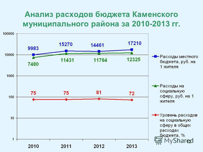 12 Анализ расходов бюджета Каменского муниципального района за 2010-2013 гг.