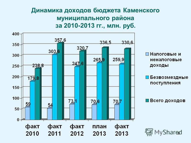 4 Динамика доходов бюджета Каменского муниципального района за 2010-2013 гг., млн. руб.