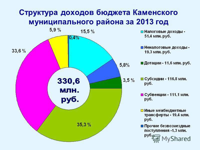 Структура доходов бюджета Каменского муниципального района за 2013 год