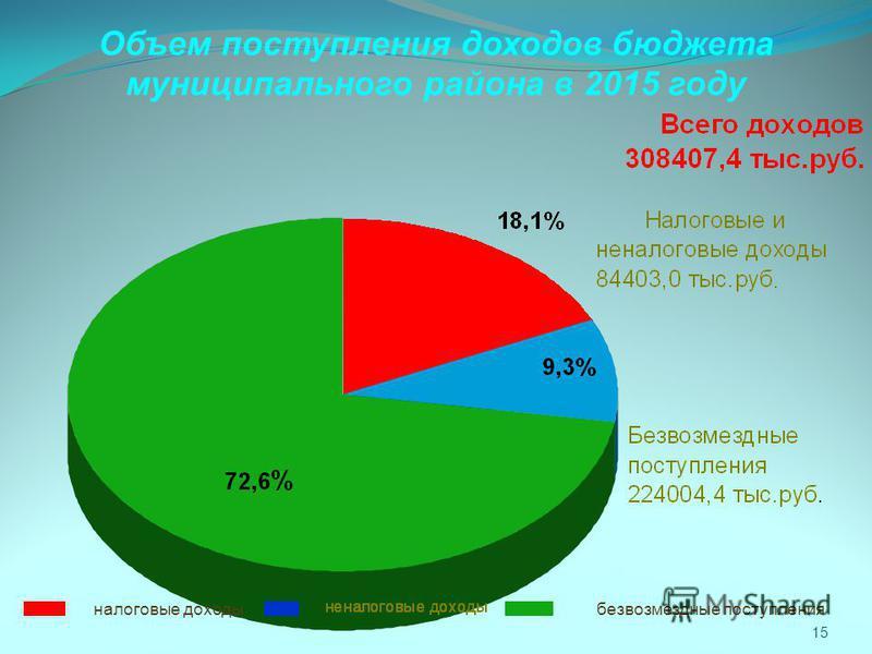 Объем поступления доходов бюджета муниципального района в 2015 году 15 безвозмездные поступления налоговые доходы