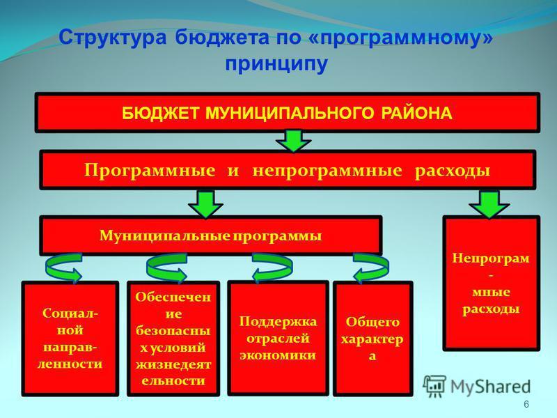 6 Структура бюджета по «программному» принципу БЮДЖЕТ МУНИЦИПАЛЬНОГО РАЙОНА Программные и непрограммные расходы Муниципальные программы Непрограм - мные расходы Социал- ной направленности Обеспечен ие безопасны х условий жизнедеятельности Поддержка о