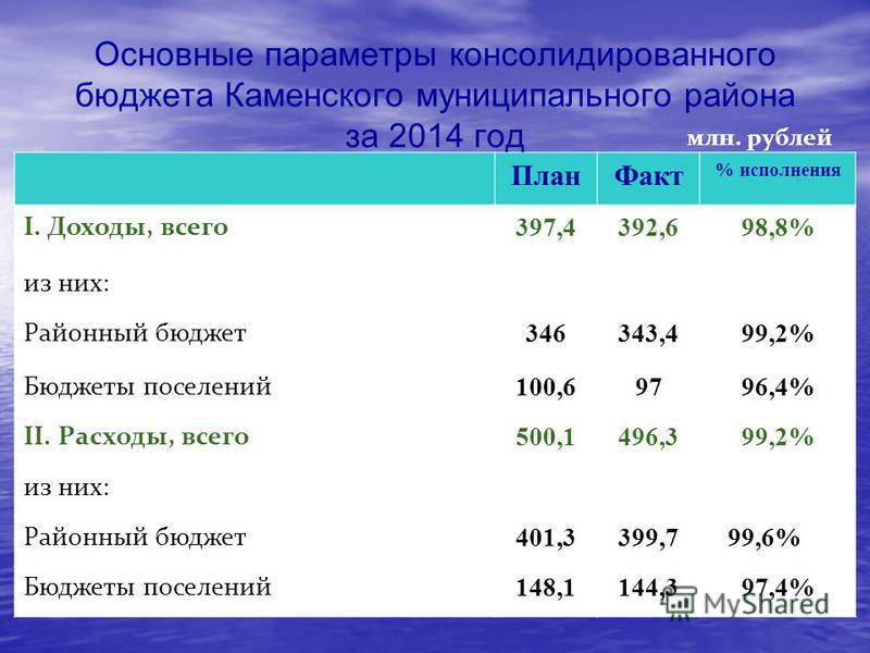 План Факт % исполнения I. Доходы, всего 397,4392,698,8% из них: Районный бюджет 346343,499,2% Бюджеты поселений 100,69796,4% II. Расходы, всего 500,1496,399,2% из них: Районный бюджет 401,3399,799,6% Бюджеты поселений 148,1144,397,4% млн. рублей Осно