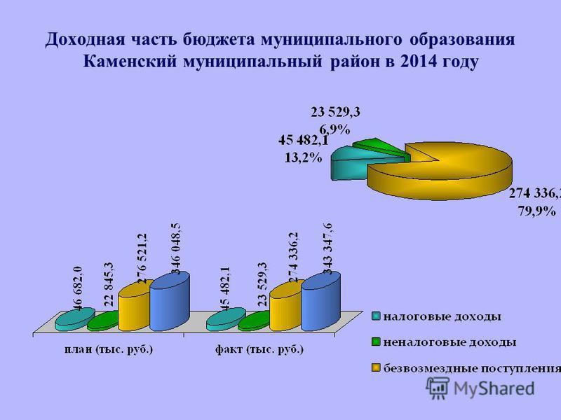 Доходная часть бюджета муниципального образования Каменский муниципальный район в 2014 году