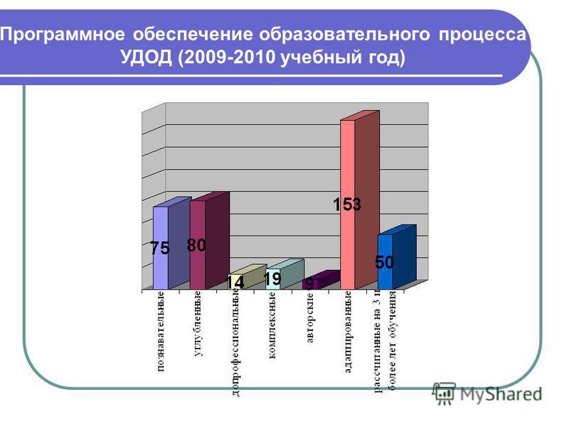 Программное обеспечение образовательного процесса УДОД (2009-2010 учебный год)