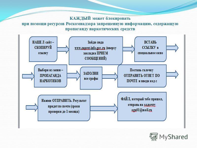 КАЖДЫЙ может блокировать при помощи ресурсов Роскомнадзора запрещенную информацию, содержащую пропаганду наркотических средств