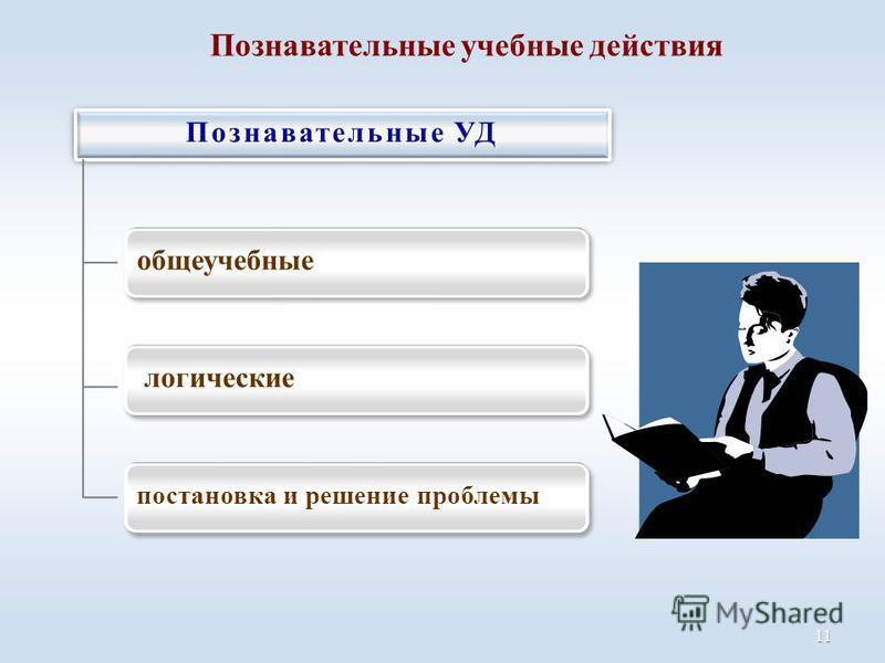 Познавательные учебные действия 11 Познавательные УД общеучебные логические постановка и решение проблемы