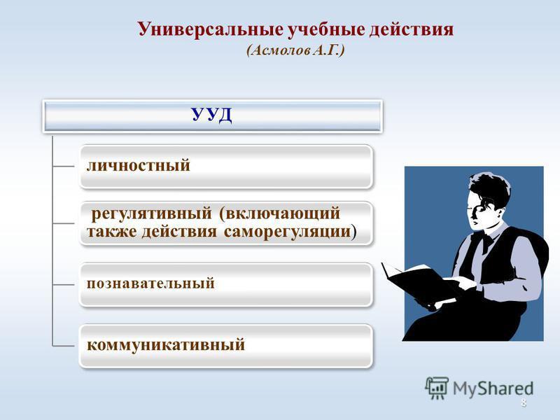 Универсальные учебные действия (Асмолов А.Г.) 8 УУД личностный регулятивный (включающий также действия саморегуляции) познавательный коммуникативный