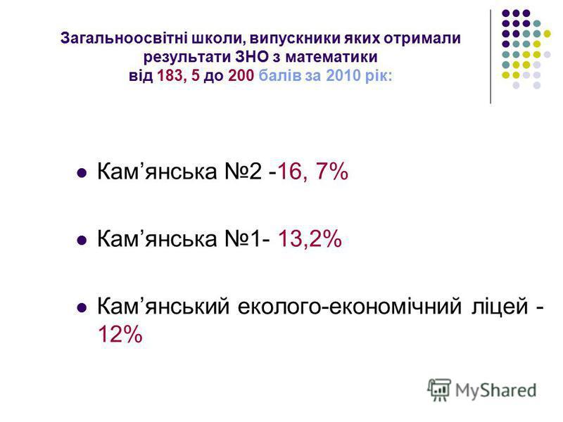 Загальноосвітні школи, випускники яких отримали результати ЗНО з математики від 183, 5 до 200 балів за 2010 рік: Камянська 2 -16, 7% Камянська 1- 13,2% Камянський еколого-економічний ліцей - 12%