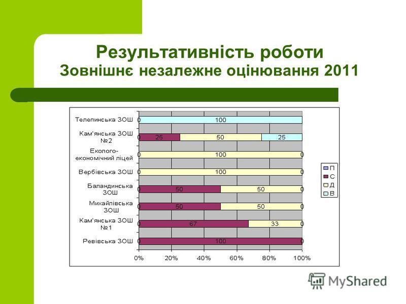 Результативність роботи Зовнішнє незалежне оцінювання 2011
