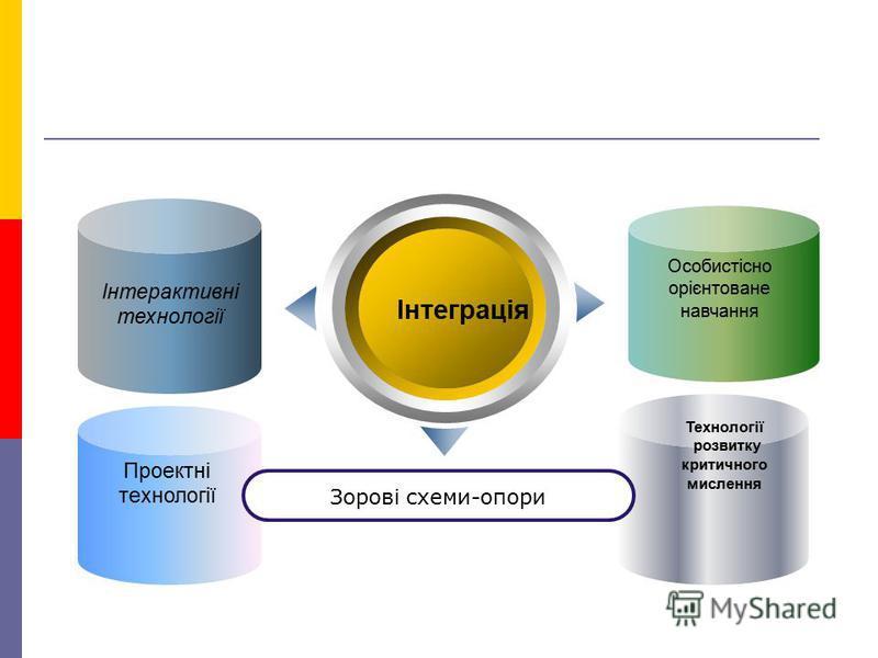 Інтеграція Зорові схеми-опори Інтерактивні технології Проектні технології Особистісно орієнтоване навчання Технології розвитку критичного мислення