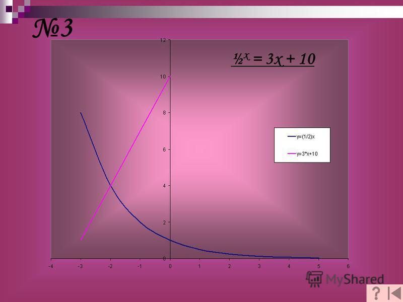 3 ½ x = 3x + 10