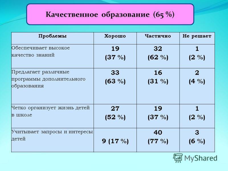 Проблемы ХорошоЧастично Не решает Обеспечивает высокое качество знаний 19 (37 %) 32 (62 %) 1 (2 %) Предлагает различные программы дополнительного образования 33 (63 %) 16 (31 %) 2 (4 %) Четко организует жизнь детей в школе 27 (52 %) 19 (37 %) 1 (2 %)