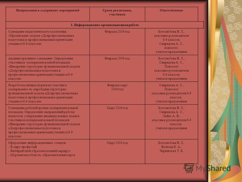 Направления и содержание мероприятий Сроки реализации, участники Ответственные 1. Информационно-организационная работа Совещание педагогического коллектива « Презентация модели « Допрофессиональная подготовка и профессиональная ориентация учащихся 8-