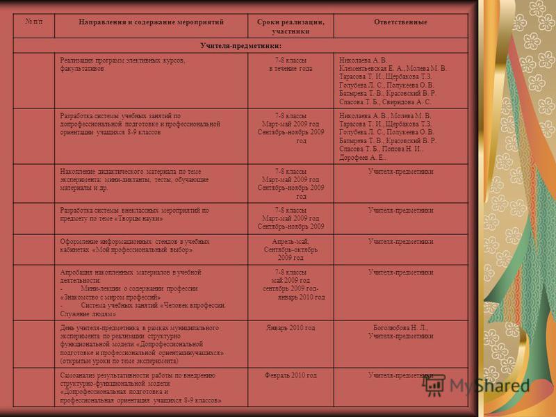 п/п Направления и содержание мероприятий Сроки реализации, участники Ответственные Учителя-предметники: Реализация программ элективных курсов, факультативов 7-8 классы в течение года Николаева А. В. Клементьевская Е. А., Молева М. В. Тарасова Т. И.,