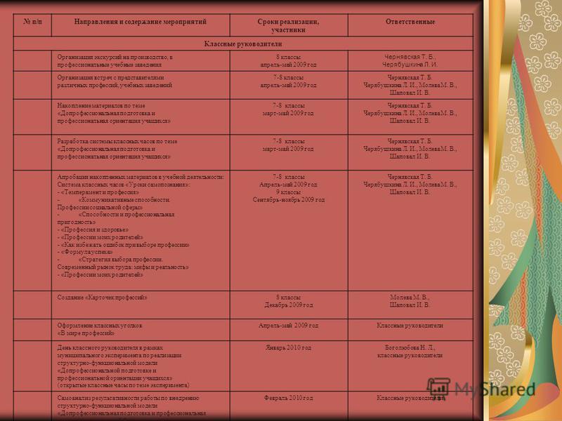 п/п Направления и содержание мероприятий Сроки реализации, участники Ответственные Классные руководители Организация экскурсий на производство, в профессиональные учебные заведения 8 классы апрель-май 2009 год Чернявская Т. Б., Черябушкина Л. И. Орга